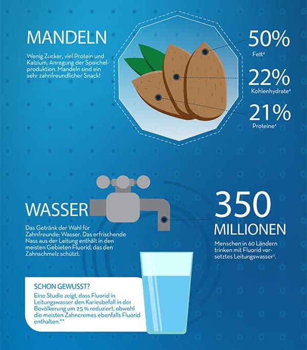 7303-Lebensmittel-gesunde-Zaehne_Infografik_3