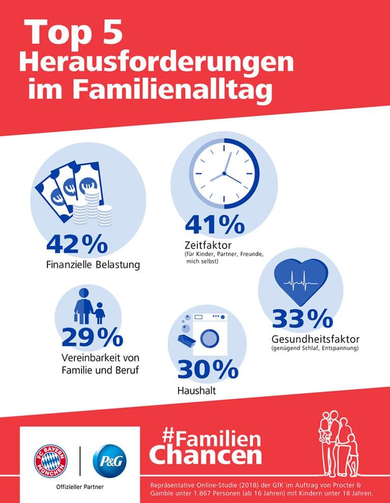 Gemeinsam für #FamilienChancen