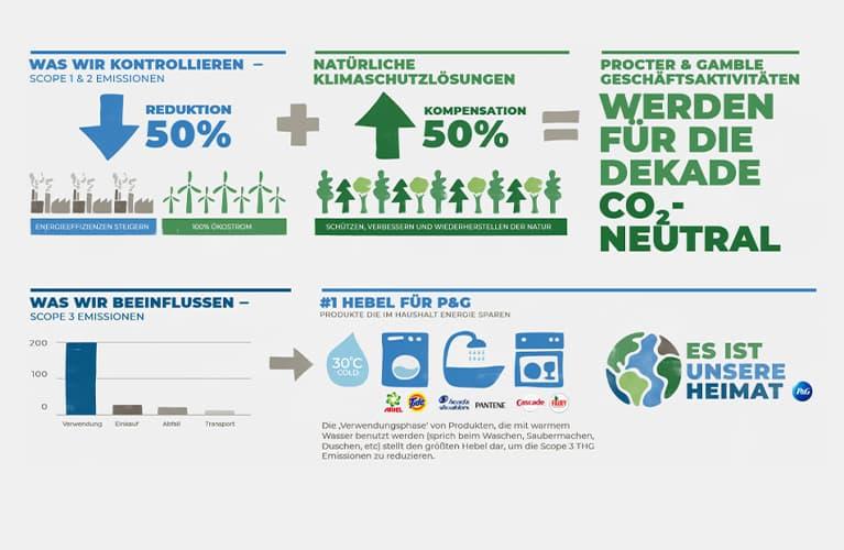 Klimaschutz Infografik