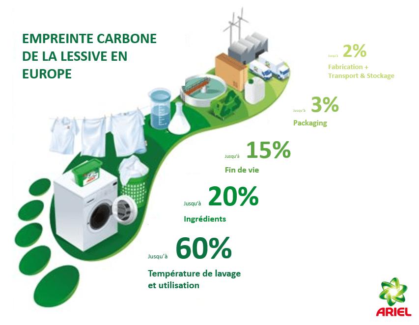 Empreinte Carbone Avec Data