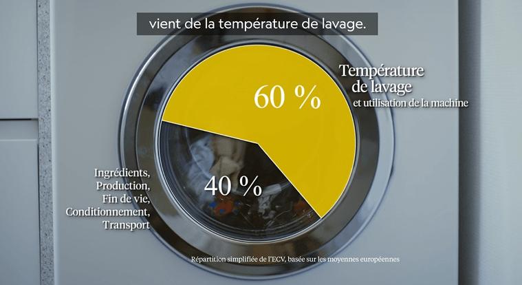 Temperature de lavage